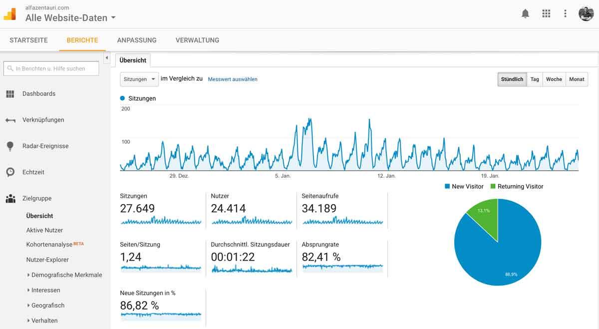 alfa ZENtauri erreicht über 24.000 Nutzer monatlich / Stand 24. Jan. 2017