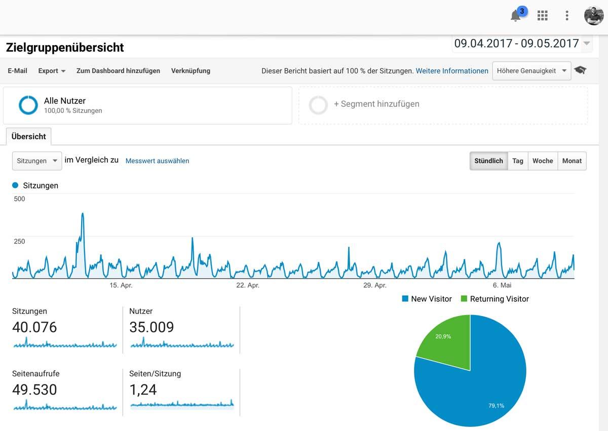 alfa ZENtauri erreicht über 35.000 Nutzer monatlich / Stand 10 Mai 2017