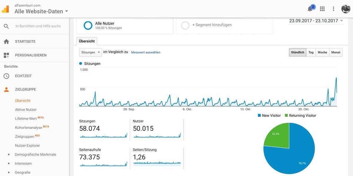 alfa ZENtauri erreicht über 50.000 Nutzer monatlich / Stand: 23. Oktober 2017