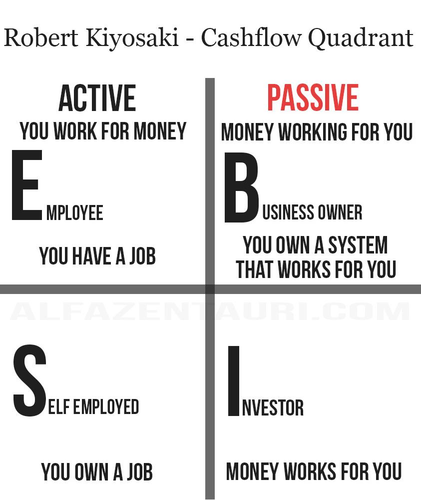 Der Weg zur finanziellen Freiheit: Cashflow Quadrant