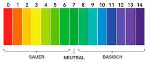 basische Ernährung: pH-Wert 1 bis 14